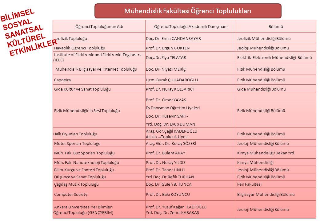 Mühendislik Fakültesi Öğrenci Toplulukları BİLİMSEL SOSYAL SANATSAL