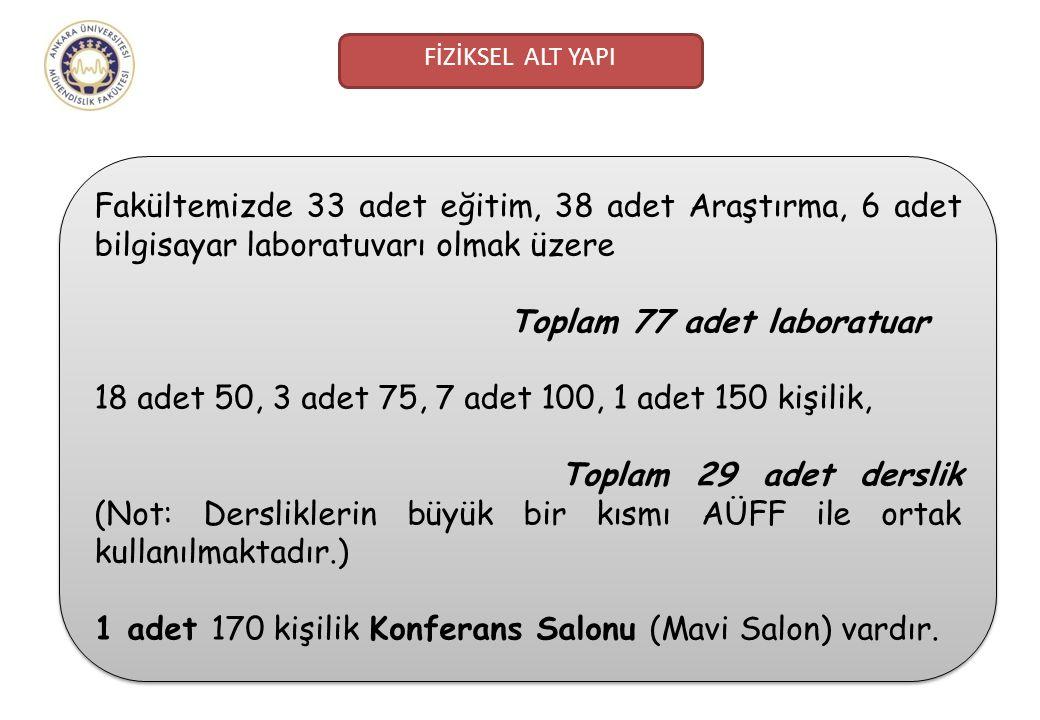 Toplam 77 adet laboratuar