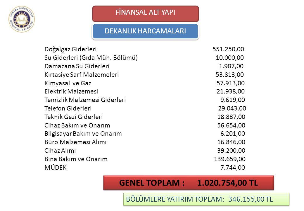 GENEL TOPLAM : 1.020.754,00 TL FİNANSAL ALT YAPI DEKANLIK HARCAMALARI