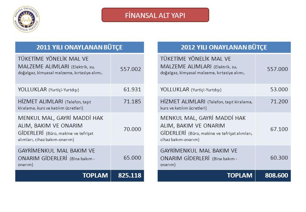 FİNANSAL ALT YAPI 2011 YILI ONAYLANAN BÜTÇE TOPLAM 825.118