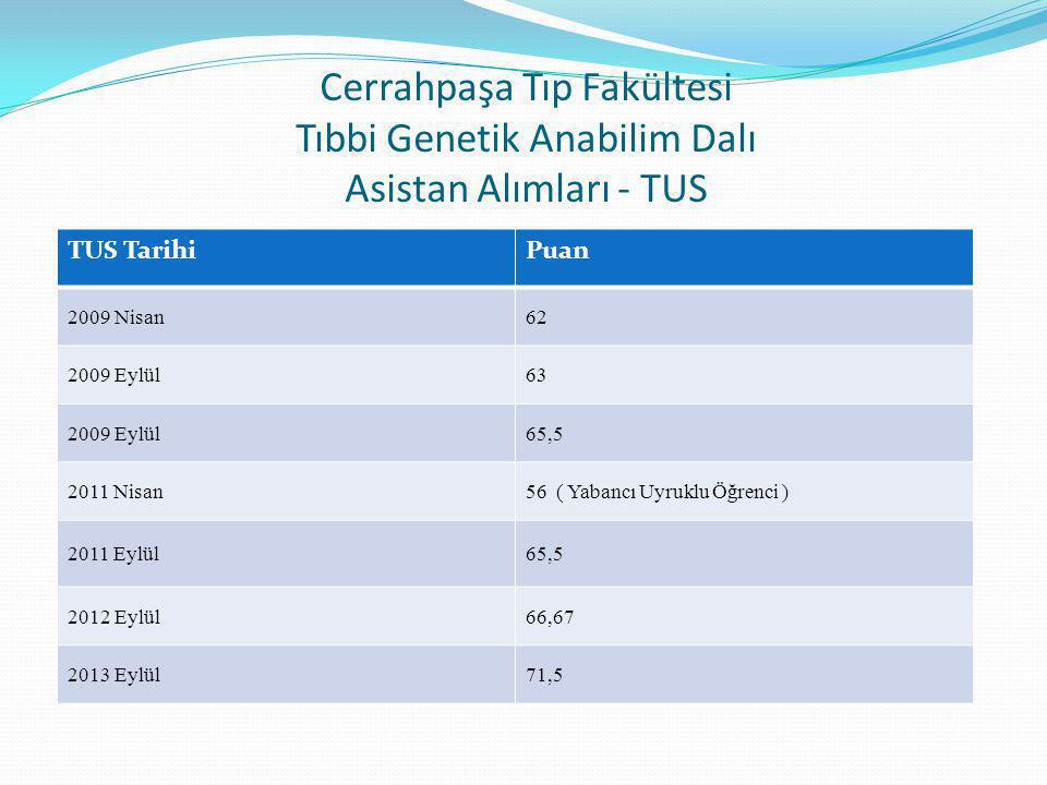 Cerrahpaşa Tıp Fakültesi Tıbbi Genetik Anabilim Dalı Asistan Alımları - TUS
