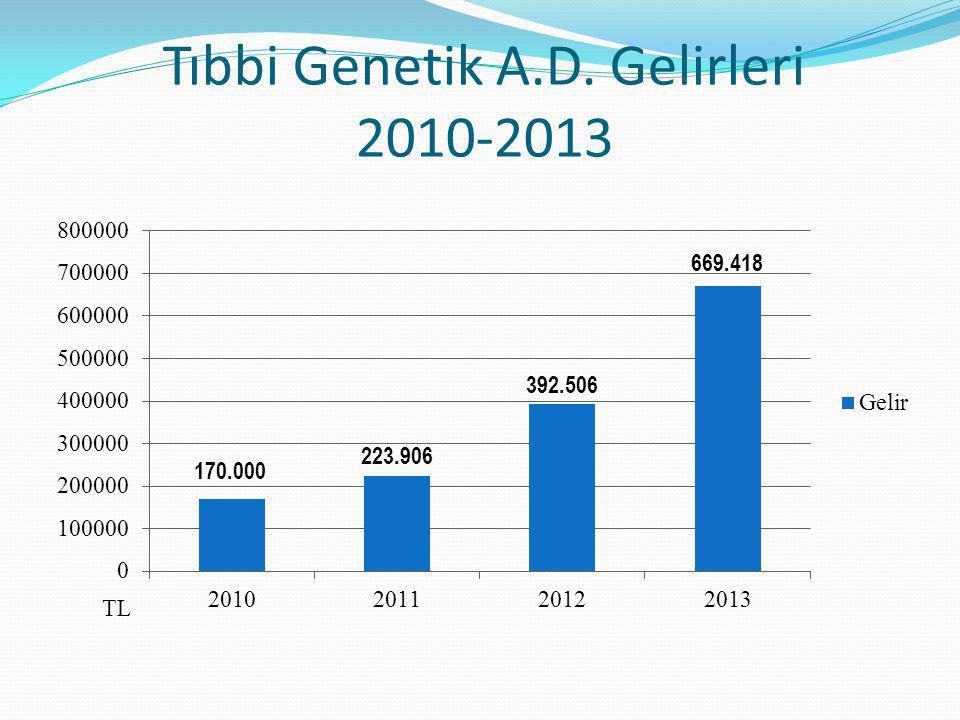 Tıbbi Genetik A.D. Gelirleri 2010-2013