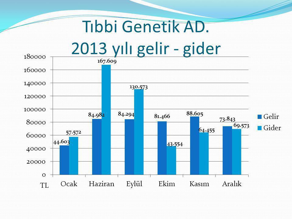 Tıbbi Genetik AD. 2013 yılı gelir - gider