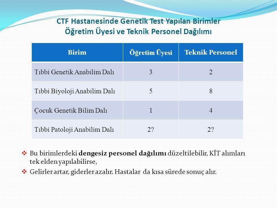 CTF Hastanesinde Genetik Test Yapılan Birimler Öğretim Üyesi ve Teknik Personel Dağılımı