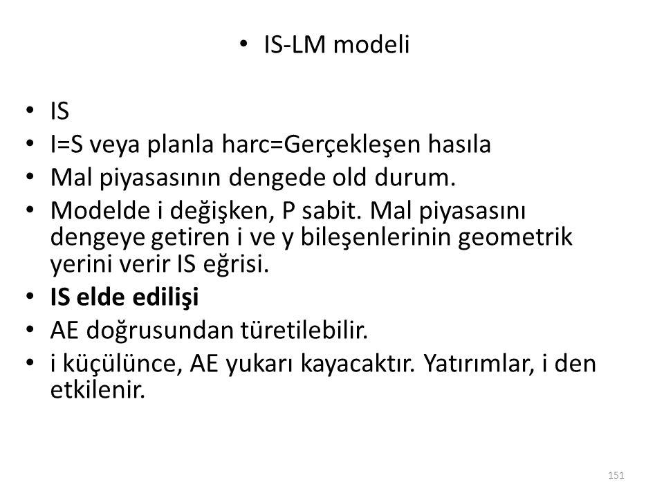 IS-LM modeli IS. I=S veya planla harc=Gerçekleşen hasıla. Mal piyasasının dengede old durum.