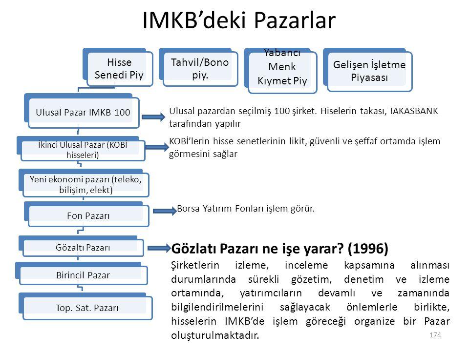 IMKB'deki Pazarlar Gözlatı Pazarı ne işe yarar (1996)