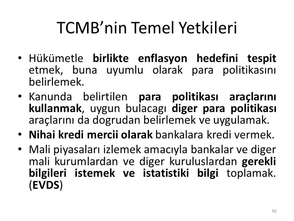 TCMB'nin Temel Yetkileri
