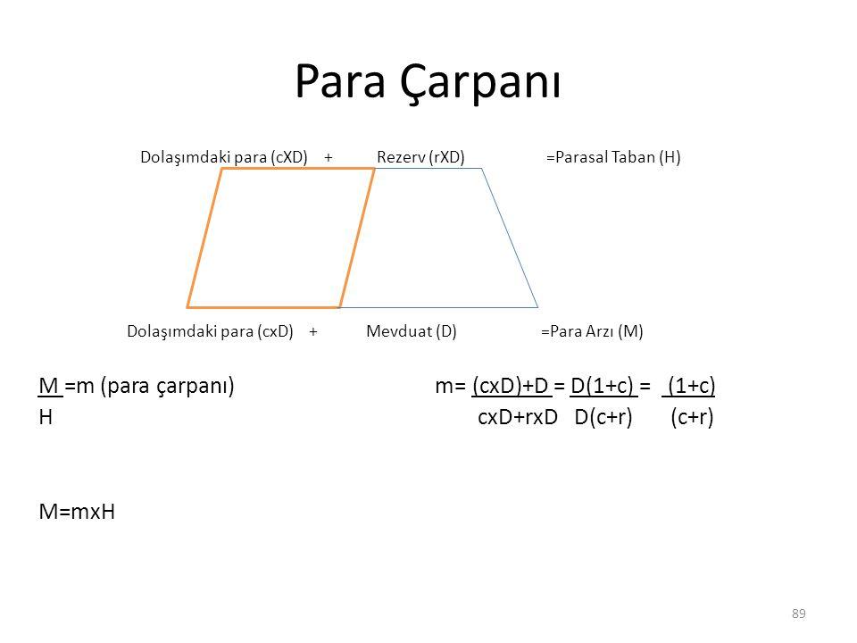 Para Çarpanı Dolaşımdaki para (cXD) + Rezerv (rXD) =Parasal Taban (H)
