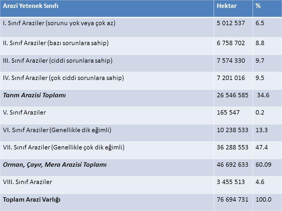 Arazi Yetenek Sınıfı Hektar. % I. Sınıf Araziler (sorunu yok veya çok az) 5 012 537. 6.5. II. Sınıf Araziler (bazı sorunlara sahip)