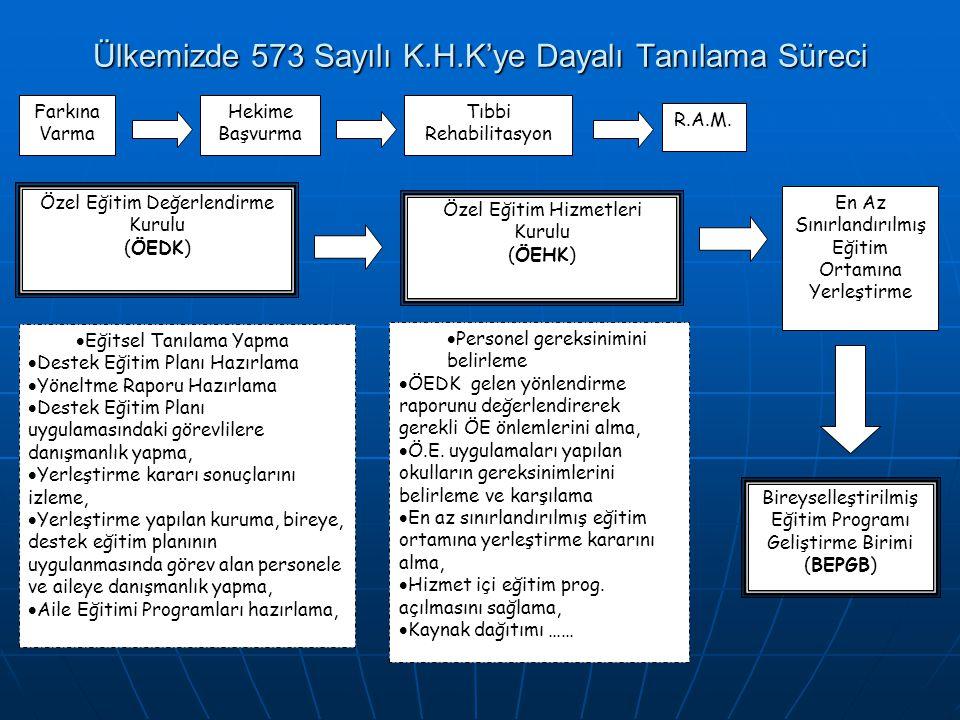 Ülkemizde 573 Sayılı K.H.K'ye Dayalı Tanılama Süreci