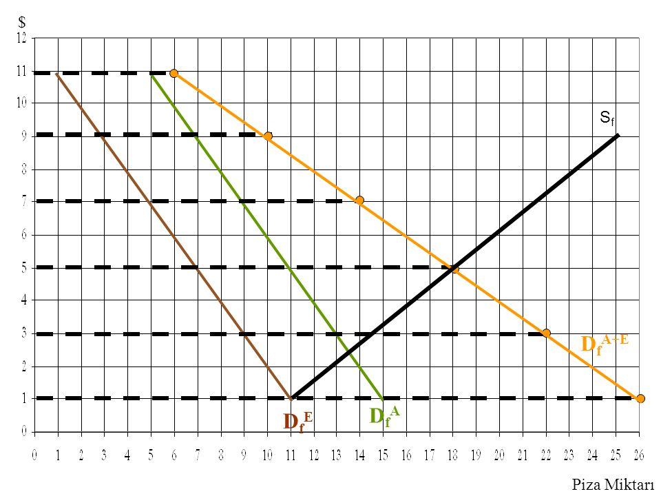 DfA+E DfA DfE $ Sf Piza Miktarı 1st click – Adam's D curve