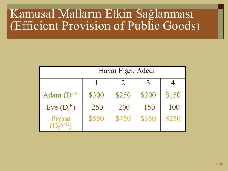 Kamusal Malların Etkin Sağlanması (Efficient Provision of Public Goods) Havai Fişek Adedi. 1. 2. 3.
