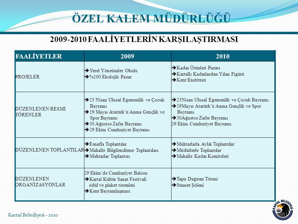 2009-2010 FAALİYETLERİN KARŞILAŞTIRMASI