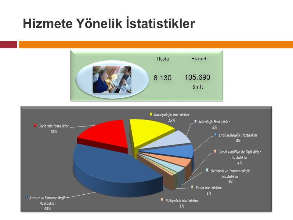 Hizmete Yönelik İstatistikler