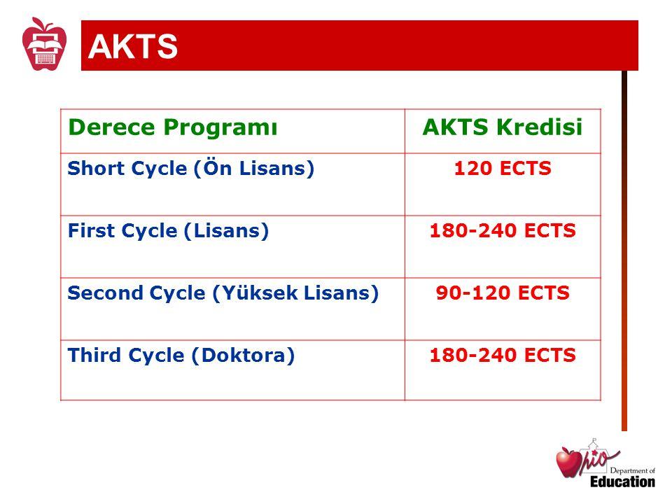 AKTS Derece Programı AKTS Kredisi Short Cycle (Ön Lisans) 120 ECTS
