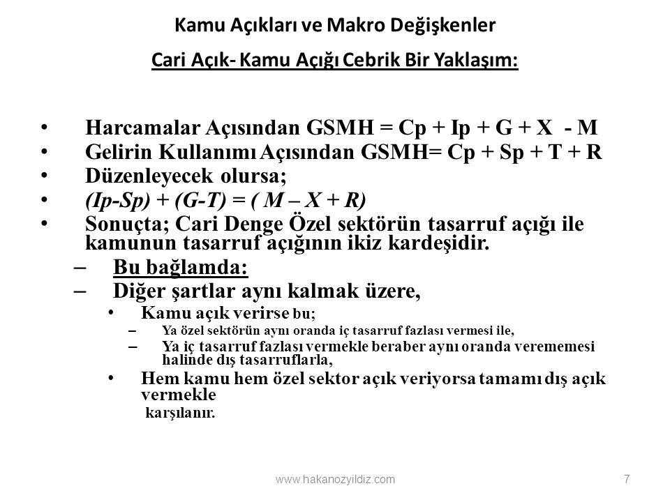 Harcamalar Açısından GSMH = Cp + Ip + G + X - M