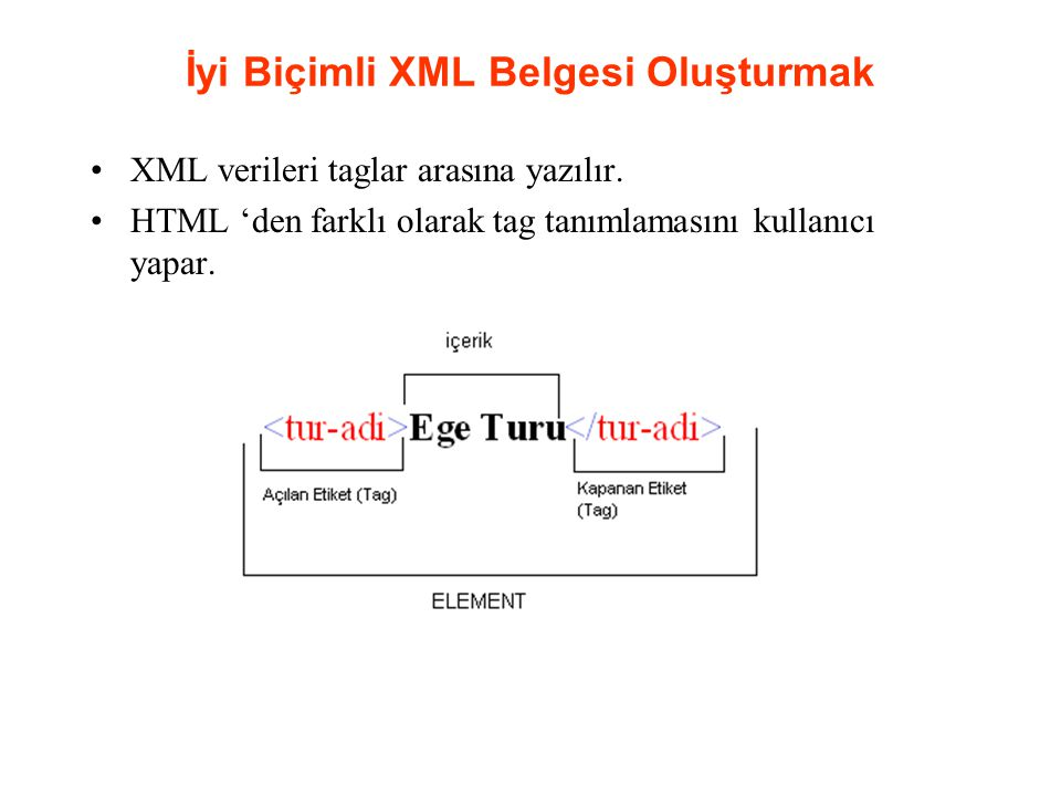 İyi Biçimli XML Belgesi Oluşturmak