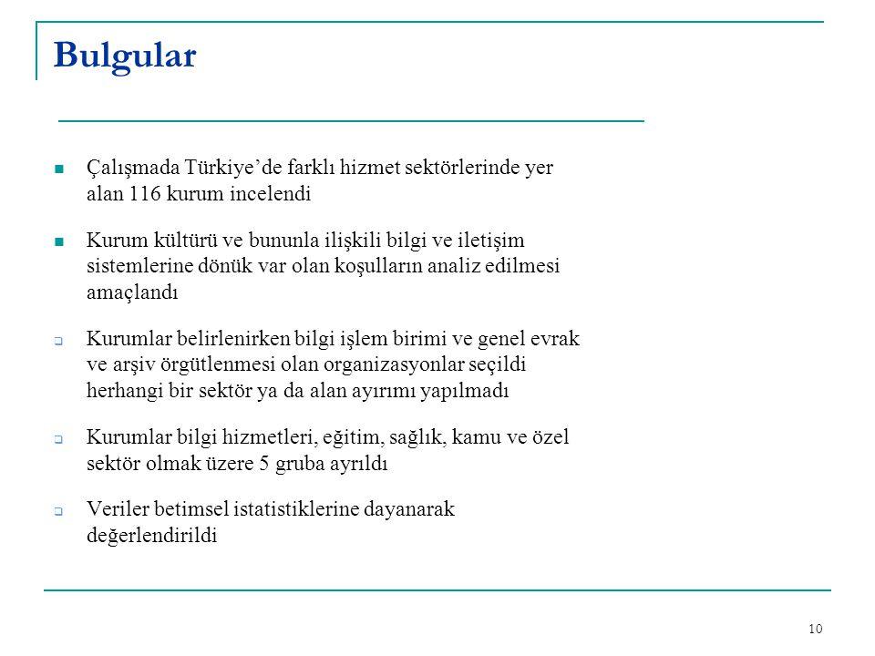 Bulgular Çalışmada Türkiye'de farklı hizmet sektörlerinde yer alan 116 kurum incelendi.