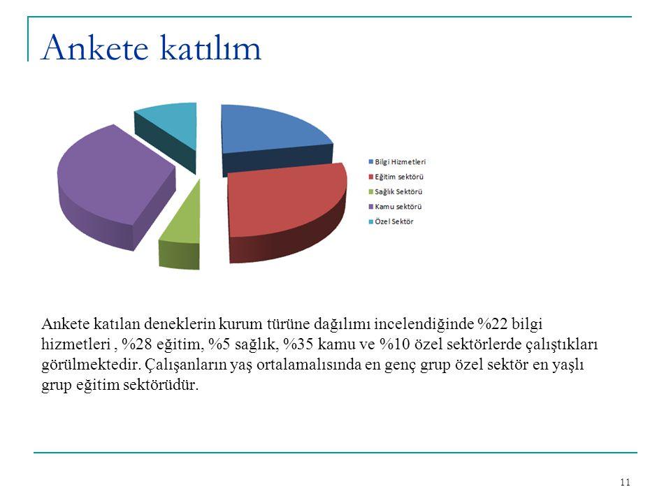 Ankete katılım