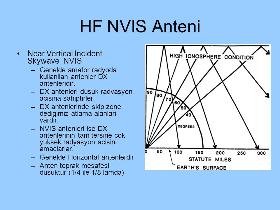 HF NVIS Anteni Near Vertical Incident Skywave NVIS