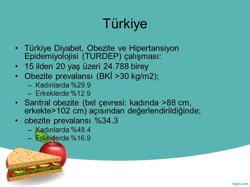 Türkiye Türkiye Diyabet, Obezite ve Hipertansiyon Epidemiyolojisi (TURDEP) çalışması: 15 ilden 20 yaş üzeri 24.788 birey.