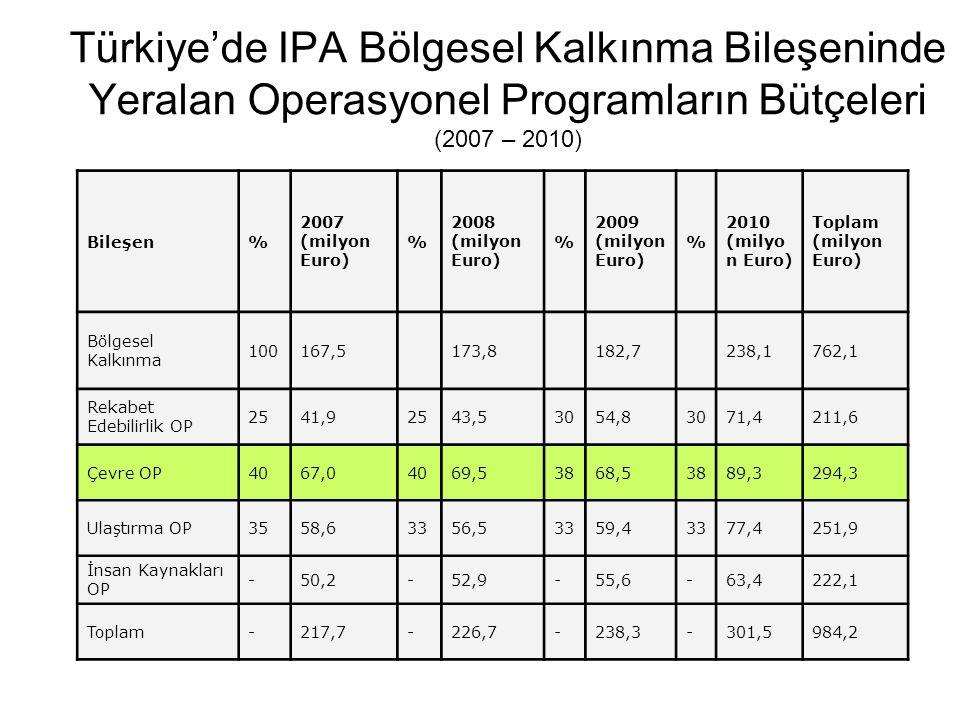 Türkiye'de IPA Bölgesel Kalkınma Bileşeninde Yeralan Operasyonel Programların Bütçeleri (2007 – 2010)