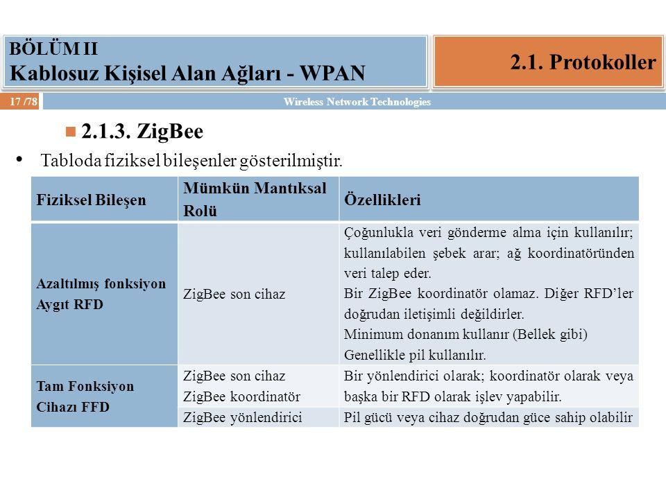 BÖLÜM II Kablosuz Kişisel Alan Ağları - WPAN