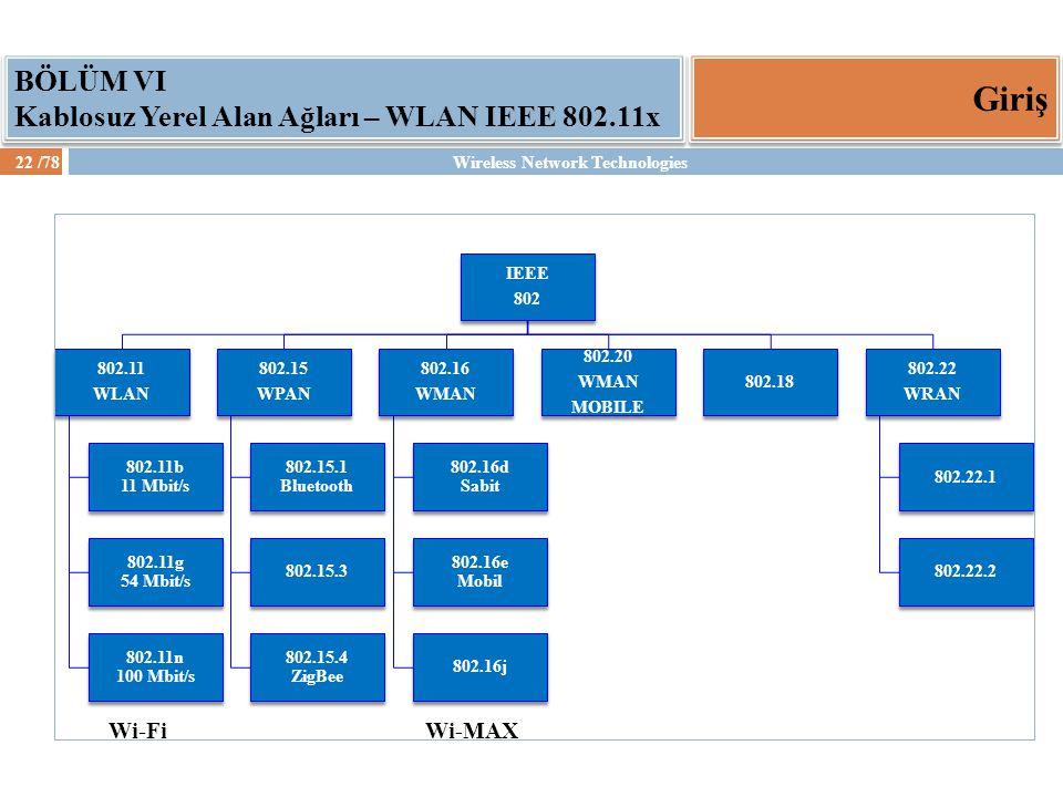 Giriş BÖLÜM VI Kablosuz Yerel Alan Ağları – WLAN IEEE 802.11x Wi-Fi