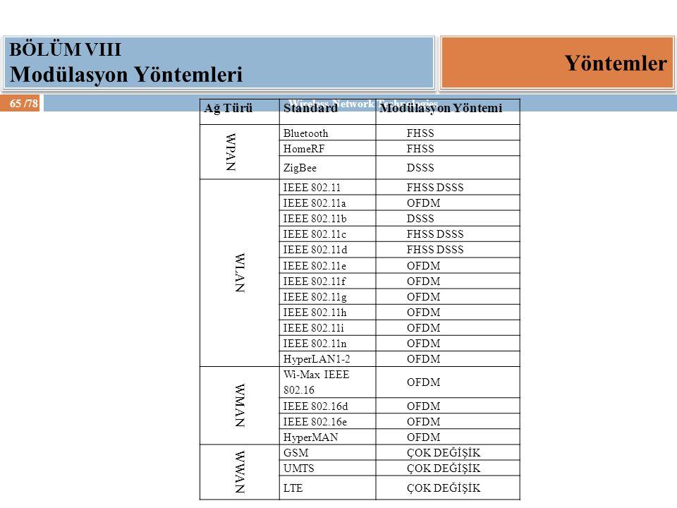 Yöntemler BÖLÜM VIII Modülasyon Yöntemleri Ağ Türü Standard