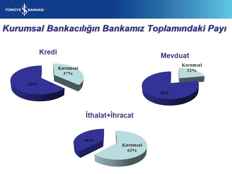 Kurumsal Bankacılığın Bankamız Toplamındaki Payı