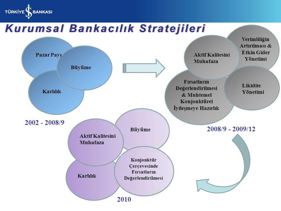 Kurumsal Bankacılık Stratejileri