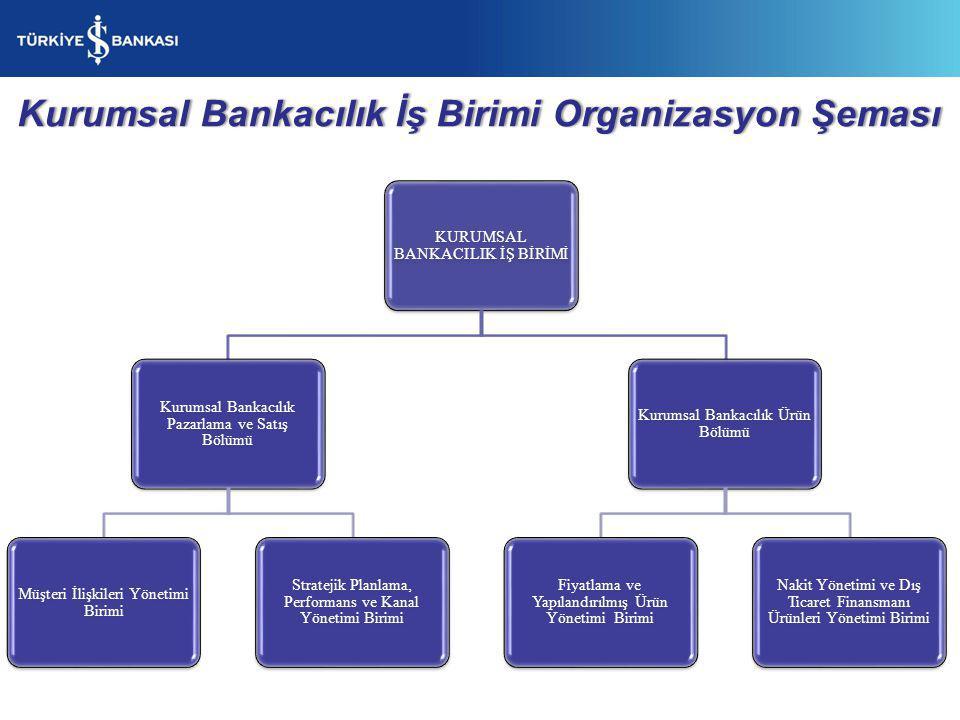 Kurumsal Bankacılık İş Birimi Organizasyon Şeması