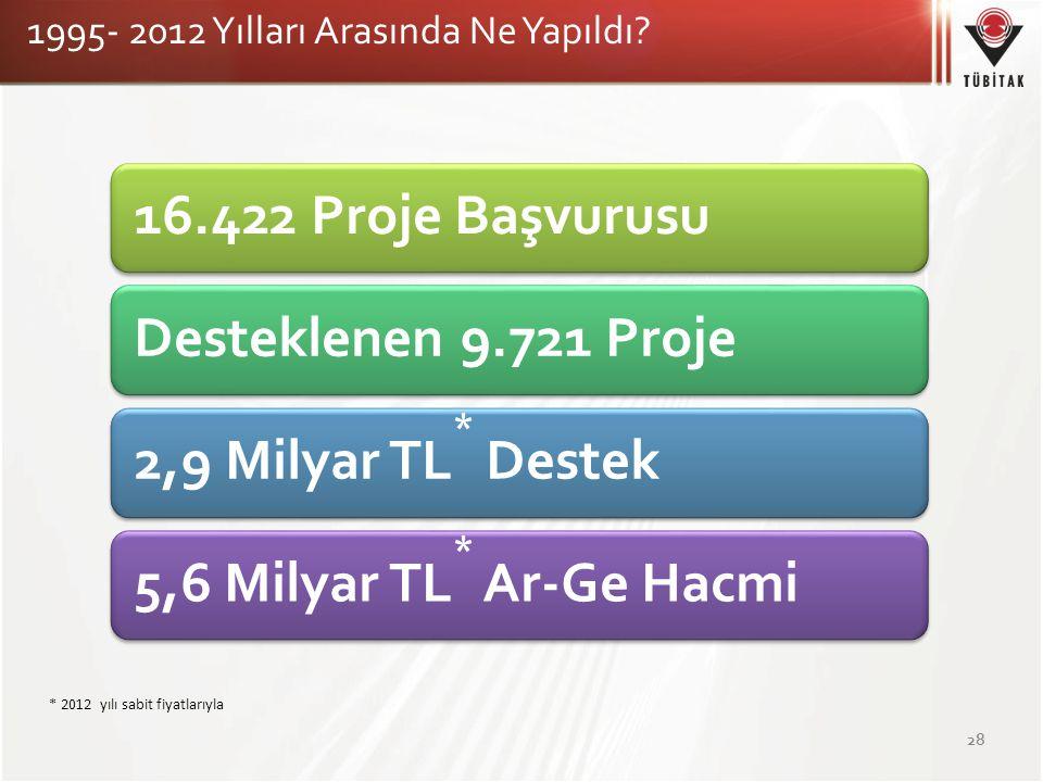 16.422 Proje Başvurusu Desteklenen 9.721 Proje 2,9 Milyar TL* Destek