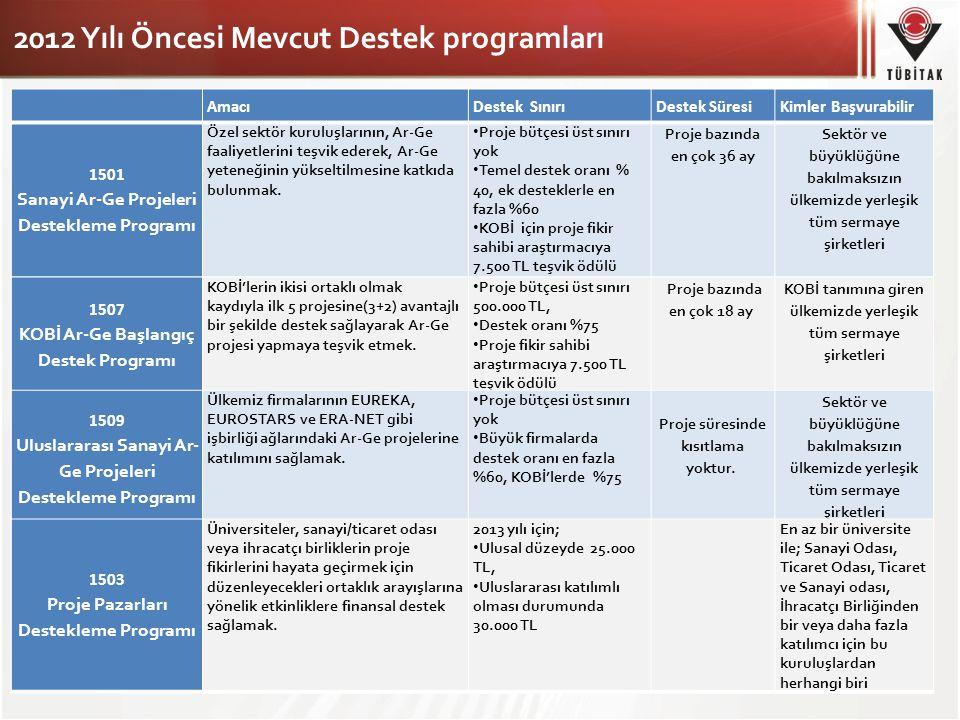 2012 Yılı Öncesi Mevcut Destek programları