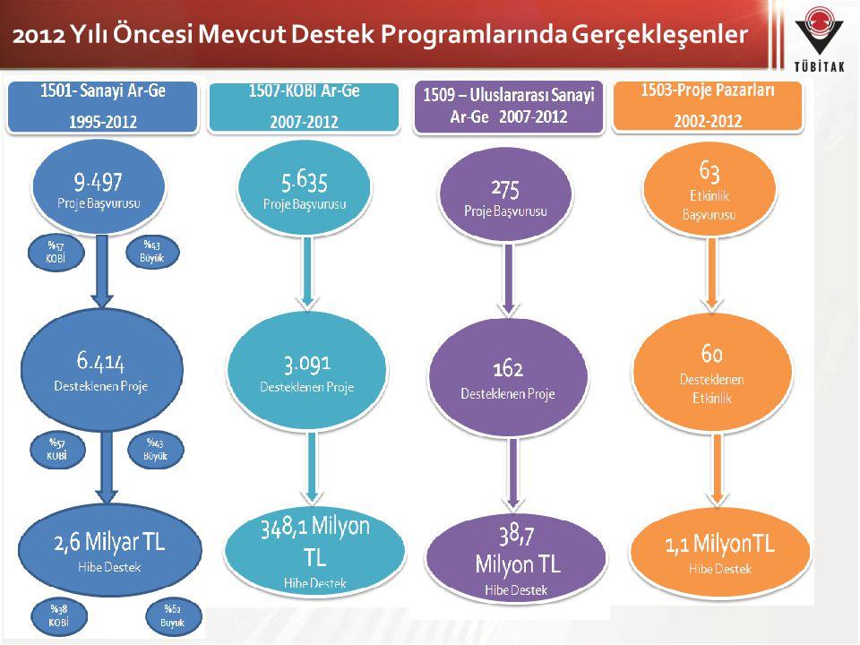 2012 Yılı Öncesi Mevcut Destek Programlarında Gerçekleşenler