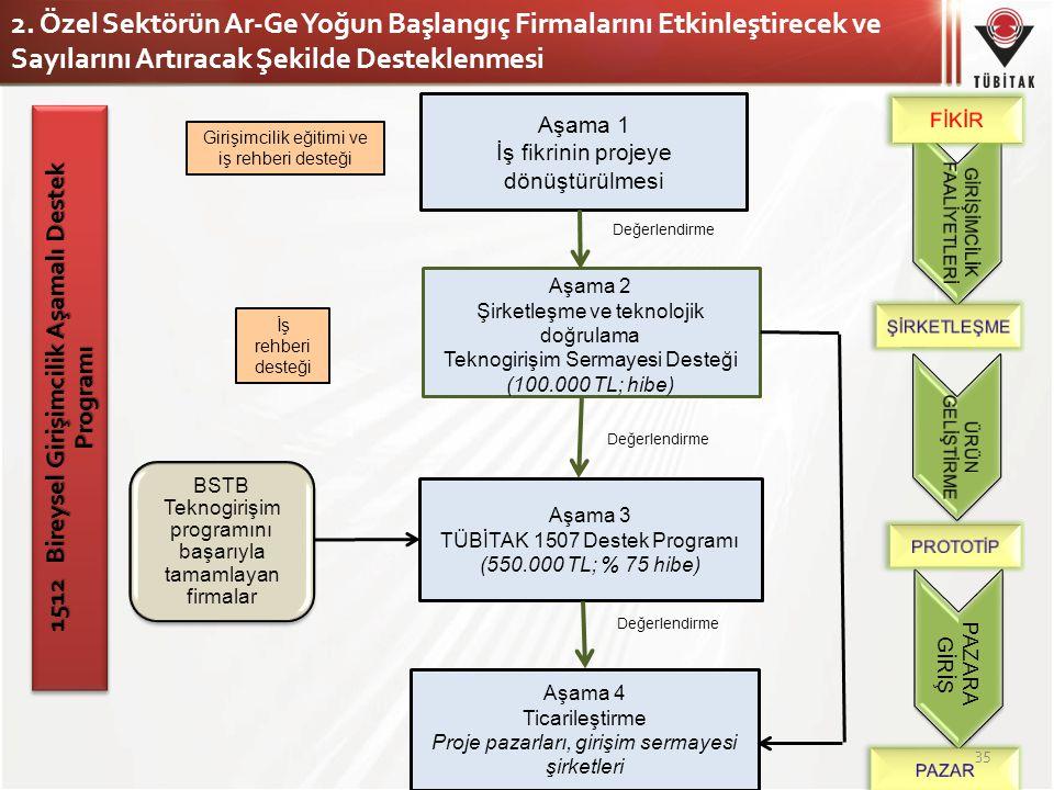 1512 Bireysel Girişimcilik Aşamalı Destek Programı