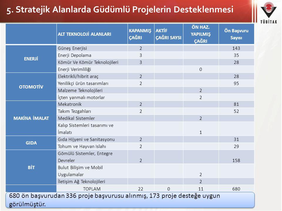 5. Stratejik Alanlarda Güdümlü Projelerin Desteklenmesi