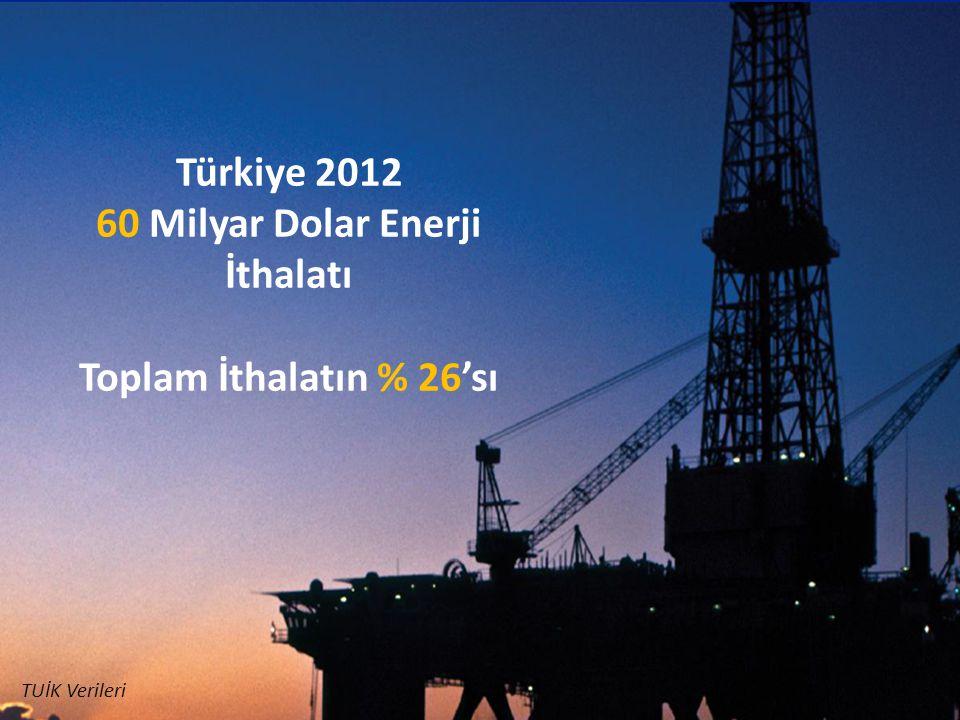 60 Milyar Dolar Enerji İthalatı