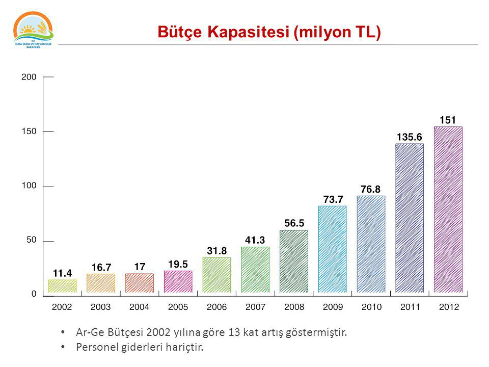 Bütçe Kapasitesi (milyon TL)