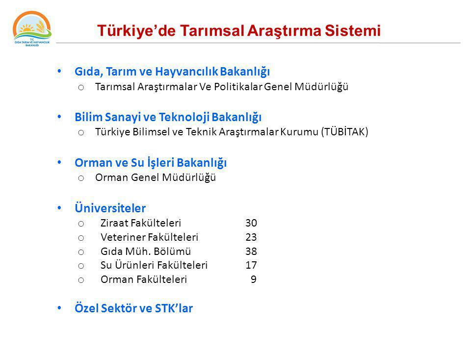 Türkiye'de Tarımsal Araştırma Sistemi