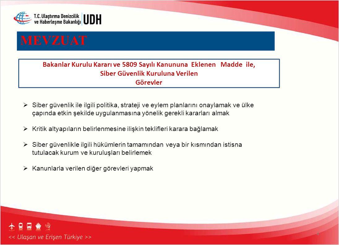 MEVZUAT Bakanlar Kurulu Kararı ve 5809 Sayılı Kanununa Eklenen Madde ile, Siber Güvenlik Kuruluna Verilen.