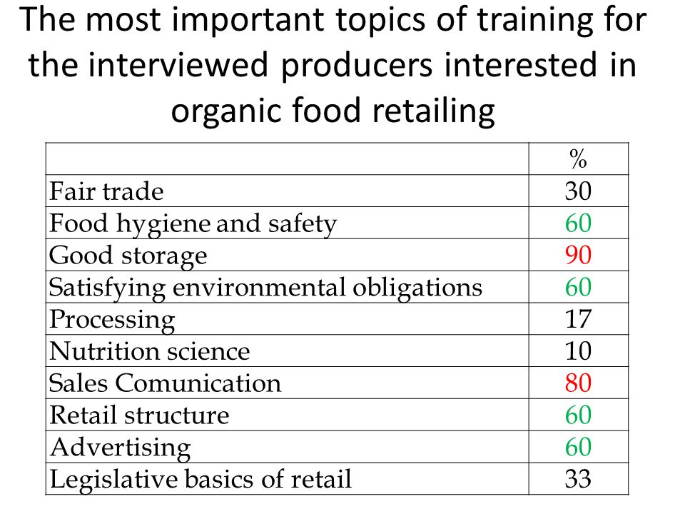The most important topics of training for the interviewed producers interested in organic food retailing