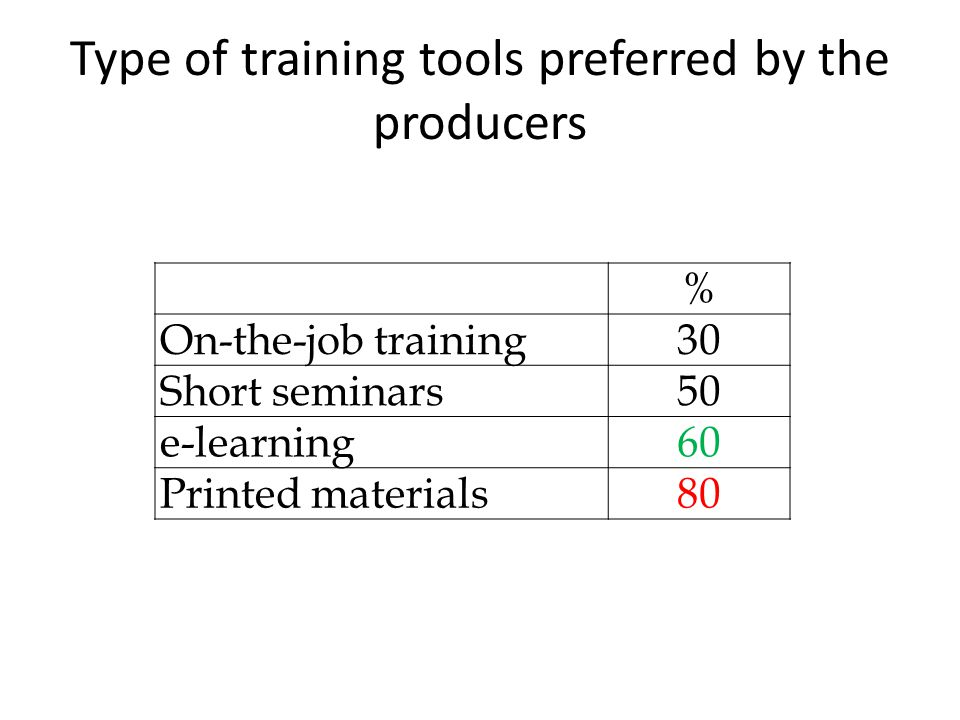 Type of training tools preferred by the producers