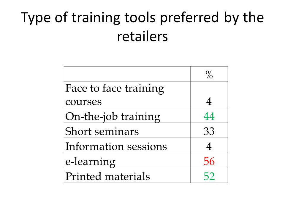 Type of training tools preferred by the retailers