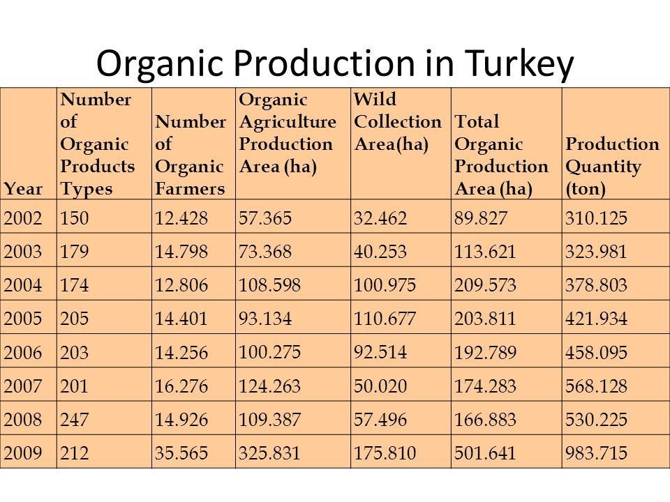 Organic Production in Turkey