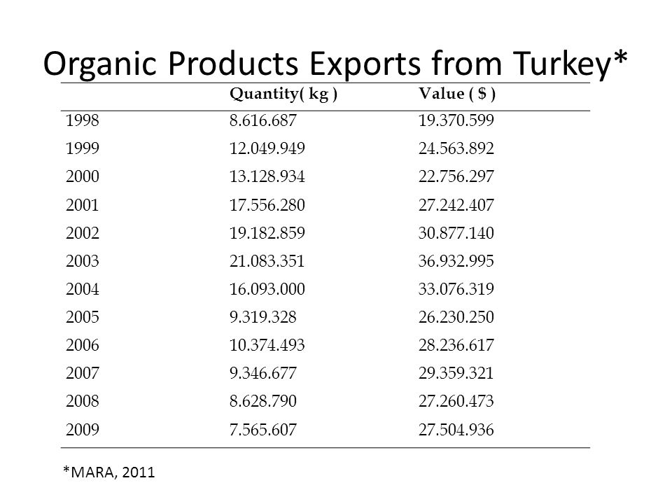 Organic Products Exports from Turkey*