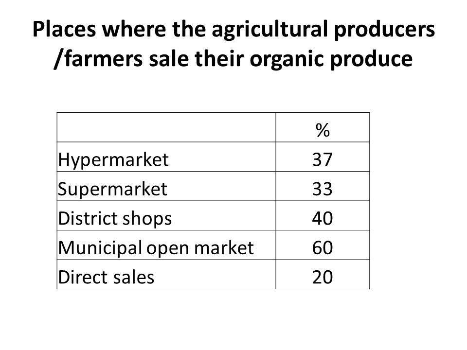 Places where the agricultural producers /farmers sale their organic produce