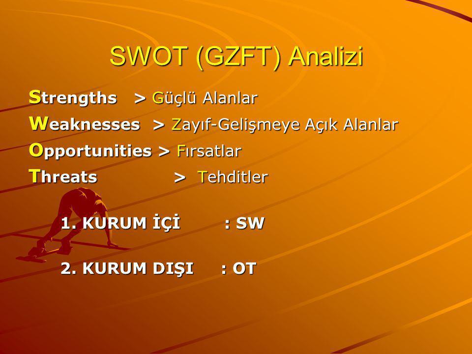SWOT (GZFT) Analizi Strengths > Güçlü Alanlar