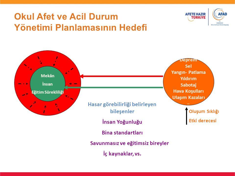 Okul Afet ve Acil Durum Yönetimi Planlamasının Hedefi