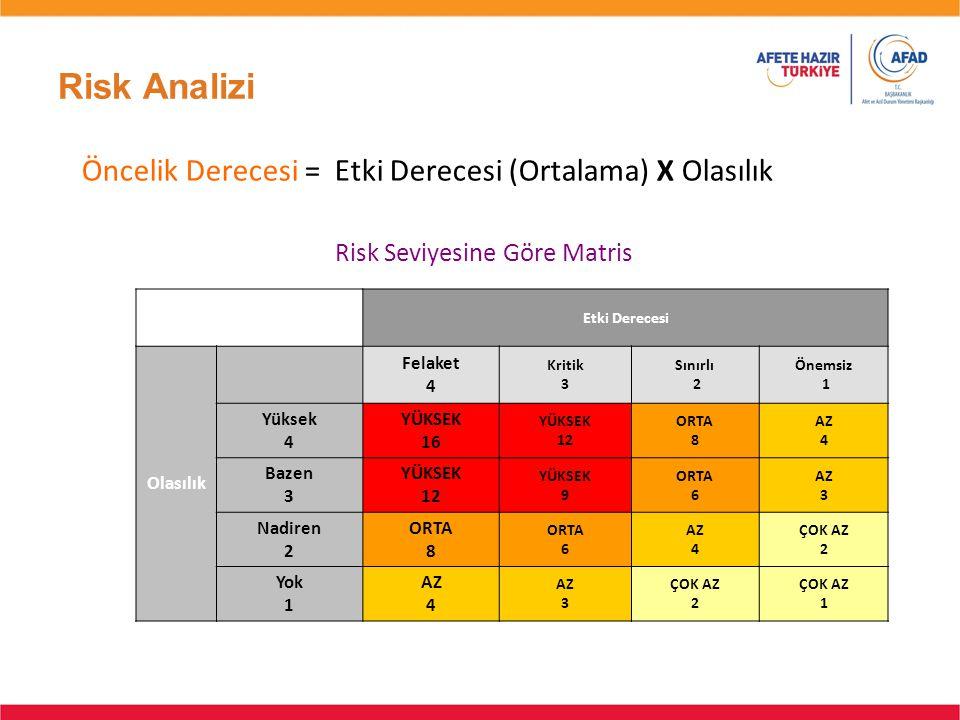 Risk Seviyesine Göre Matris